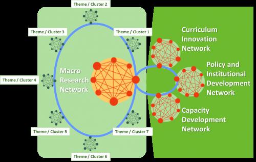 Proposed SARUA university networks to address climate change